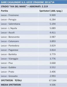 spettatori gare casalinghe Lecce 2013-'14