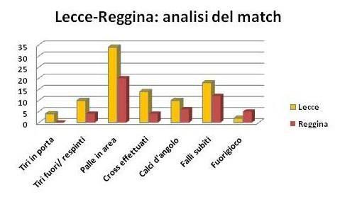 analisi Lecce-Reggina