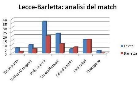 statistiche Lecce-Barletta