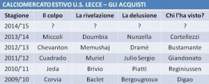 tabella mercato Lecce