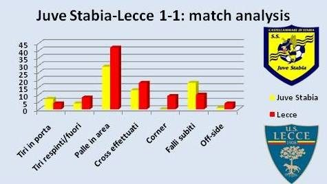 analisi Juve Stabia-Lecce