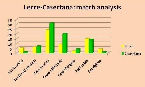 analisi Lecce-Casertana