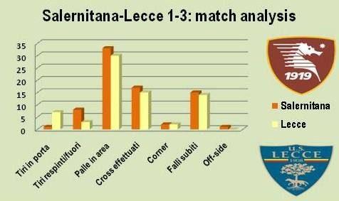 analisi match Salernitana-Lecce leccezionale