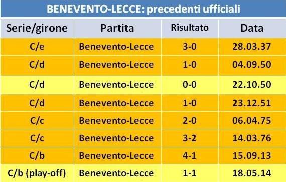precedenti Benevento-Lecce