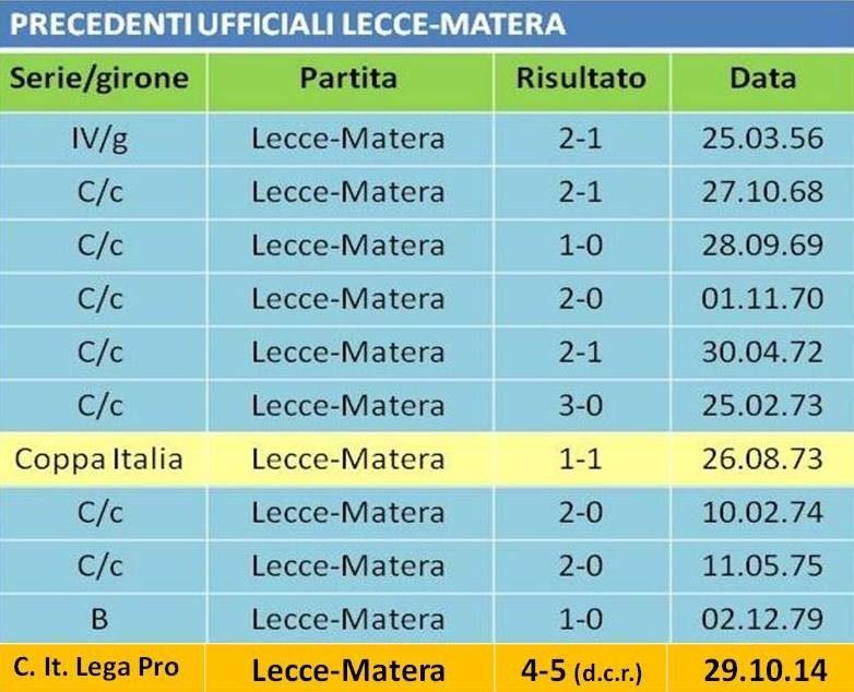 precedenti Lecce-Matera