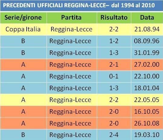 precedenti Reggina-Lecce