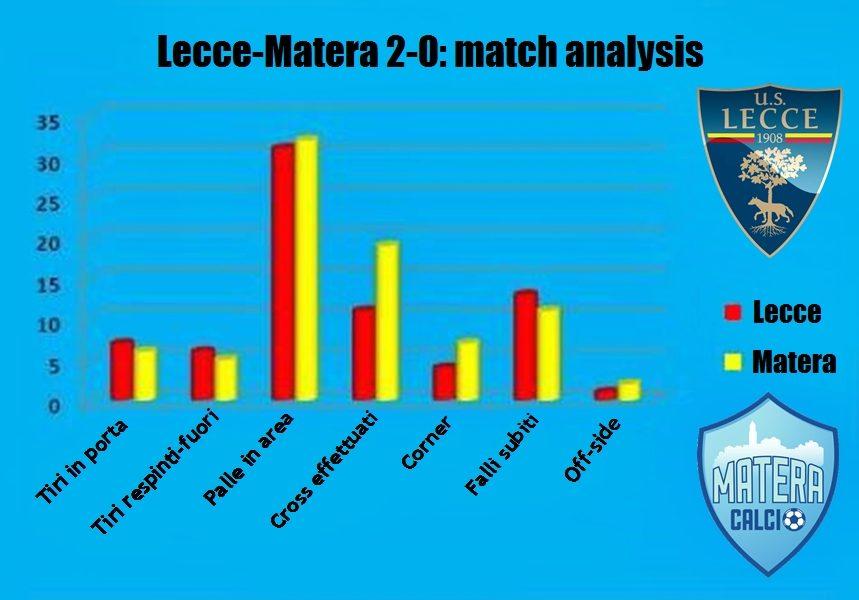 statistiche Lecce-Matera 2-0