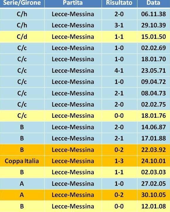 Precedenti Lecce-Messina