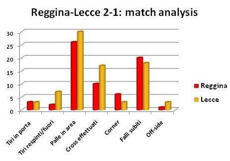 analisi Reggina-Lecce 2-1