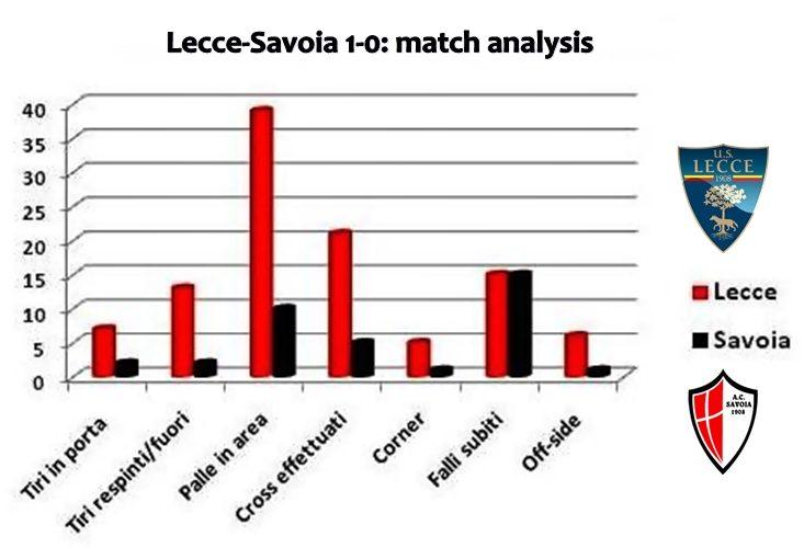 match analysis Lecce-Savoia 1-0
