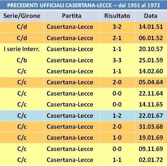 precedenti Casertana-Lecce 1