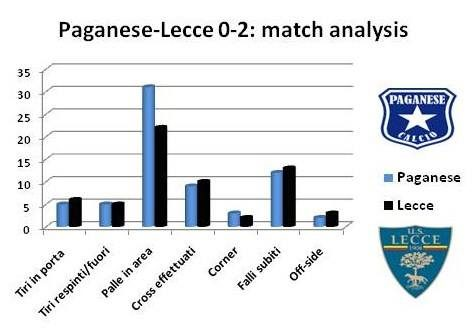 statistiche Paganese-Lecce