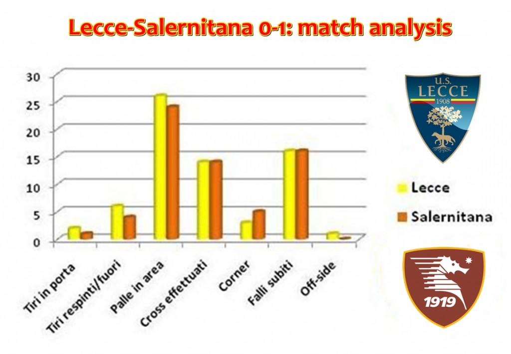 Lecce-Salernitana match analysis