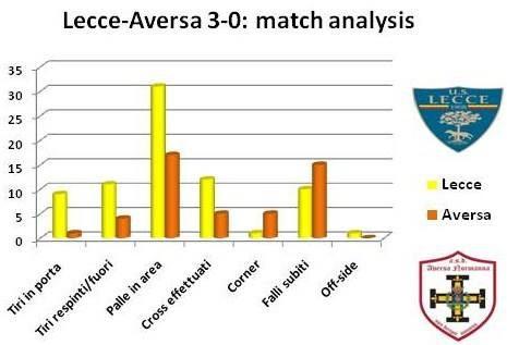 analisi Lecce-Aversa
