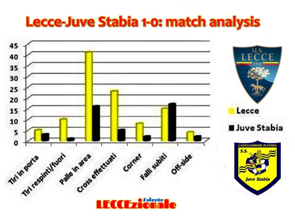 match analysis Lecce-Juve Stabia