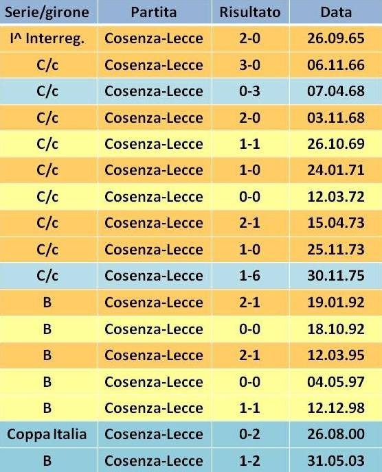precedenti Cosenza-Lecce 2