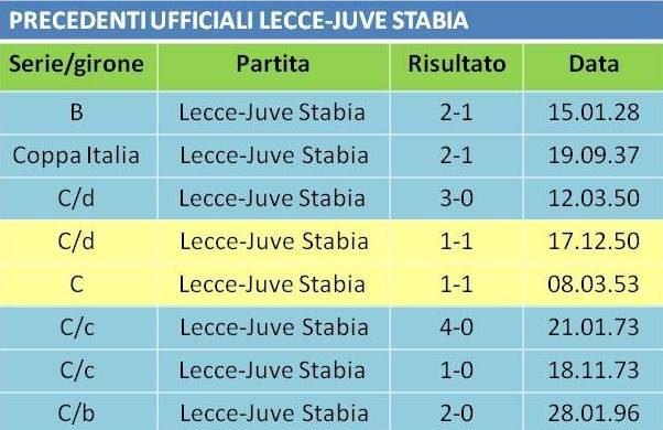 precedenti Lecce-Juve Stabia