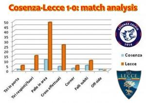 statistiche Cosenza-Lecce