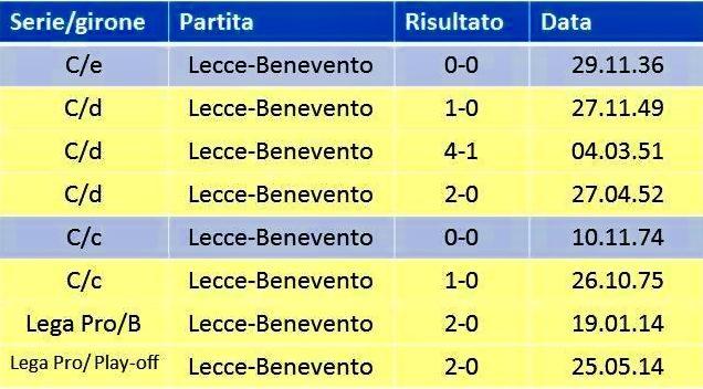 Precedenti Lecce-Benevento