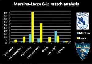 martina-lecce match analysis