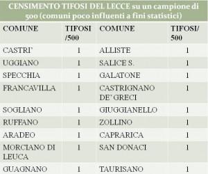 censimento tifosi Lecce 4