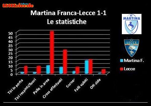 STATISTICHE MARTINA-LECCE 1-1