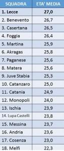 Classifica per età media Lega Pro Girone C