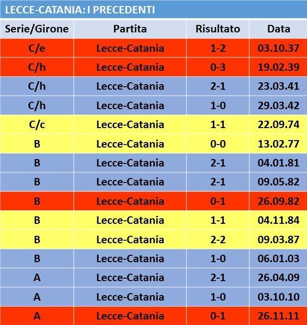 Tabella Precedenti Lecce Catania