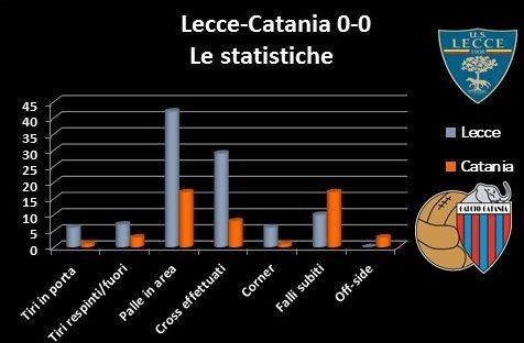 numeri catania
