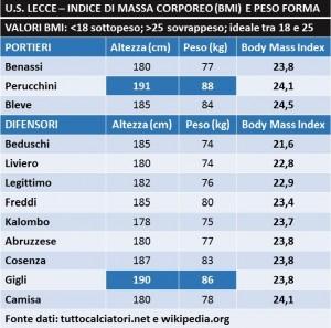 BMI Lecce difesa porta