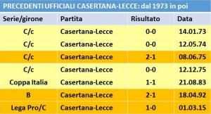 Casertana-Lecce tabella precedenti