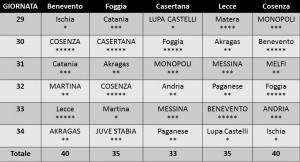 Calendario Girone C stelline