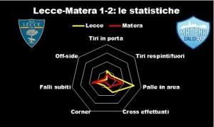 lecce matera statistiche