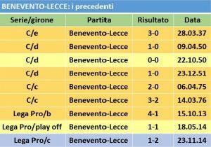 precedenti benevento Lecce
