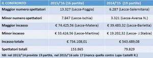 tabella confronto Lecce incassi