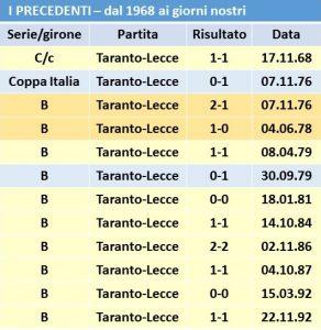 tabella-precedenti-taranto-3